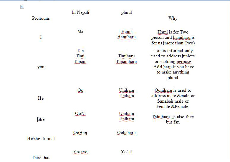 Nepali Language Related Keywords - Nepali Language Long ...
