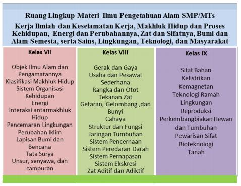 Materi Ipa Kurikulum 2013 Kurtilas Smp Edisi Revisi 2017