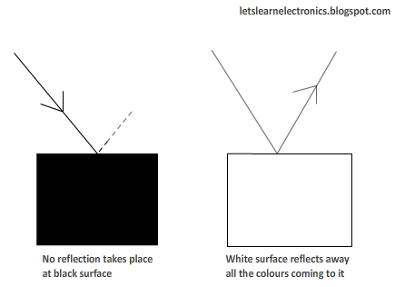 how reflection takes place