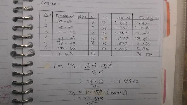 Contoh Soal Data Berkelompok Rata - Rata Logaritma