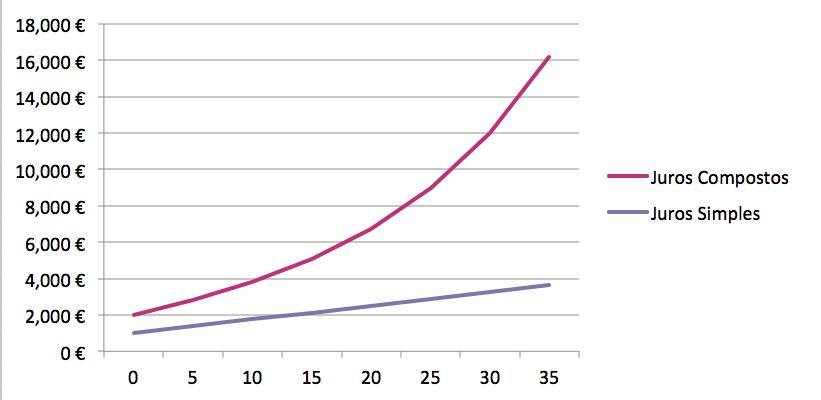 2b18f1236119 A diferença entre o capital conseguido com juros simples e compostos é  notória, como é visível no quadro e gráficos acima, e nem sequer há  reforços.