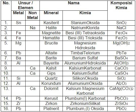 Rumus Kimia Mineral