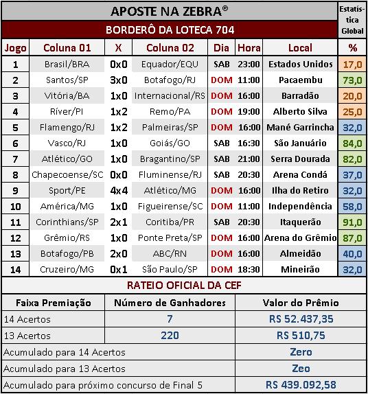 LOTECA 704 - RESULTADOS / RATEIO OFICIAL 01