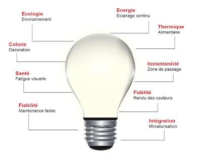 schéma économie énergie led
