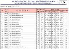 Ranking Sekolah SMP Se-DIY berdasarkan nilai UN