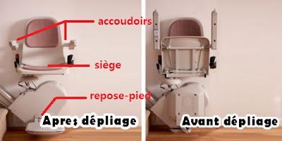 fonctionnement fauteuil monte escalier