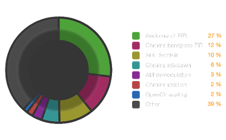 [Image: Diagram shows the Audio notch FIR takes up 27 % and Chroma Bandpass FIR 12 % of CPU. Several smaller contributors mentioned.