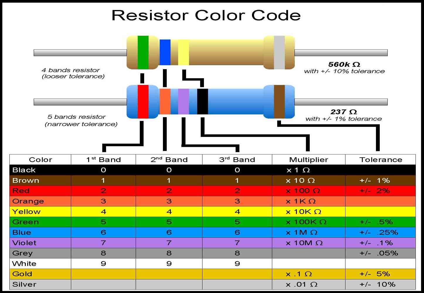 Electronics Circuit Ideas Resistor Color Code Calculator