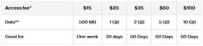 Verizon Data Device Plan