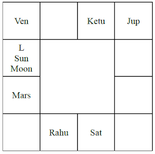 Saturn in different houses vedic astrology