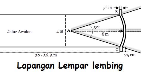 Ukuran Lapangan Lempar Lembing Standar Internasional ...