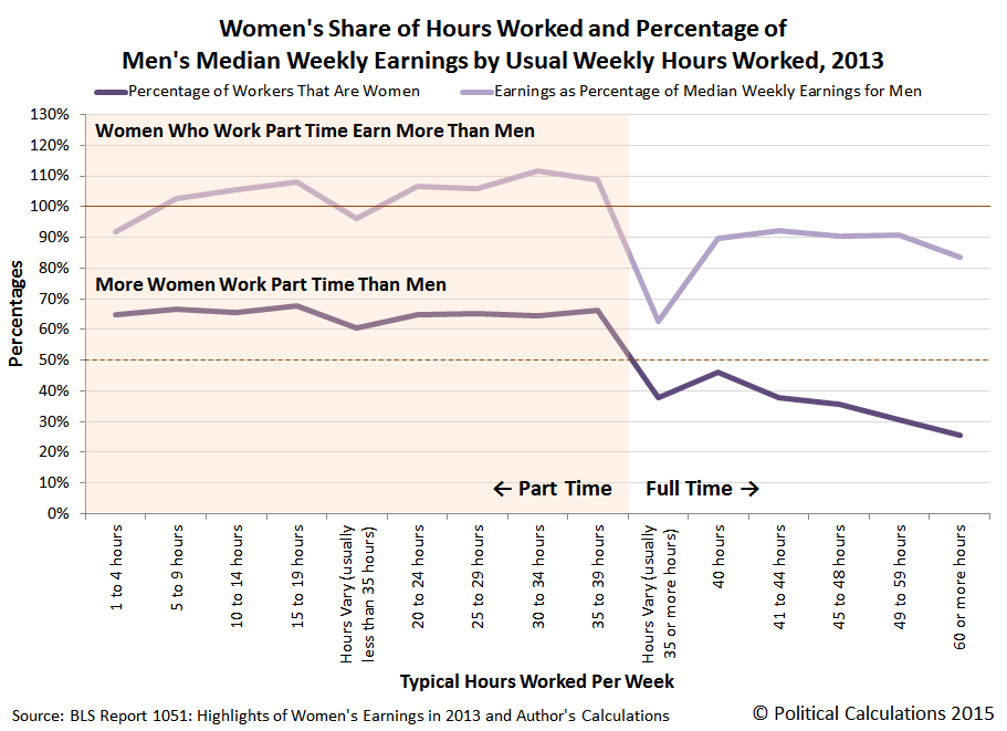 Women's Share of Hours Worked and Percentage of Men's Median Weekly Earnings by Usual Weekly Hours Worked, 2013