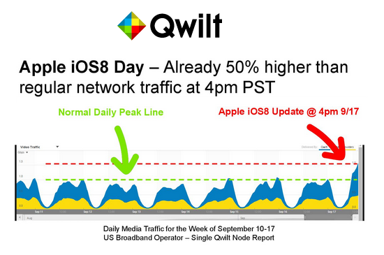 Converge! Network Digest: Qwilt: iOS 8 Update Causes Big
