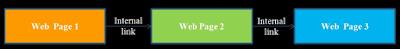 Cách Tối Ưu Hóa Tìm Kiếm Onpage Website SEO Hiệu Quả - Internal Link