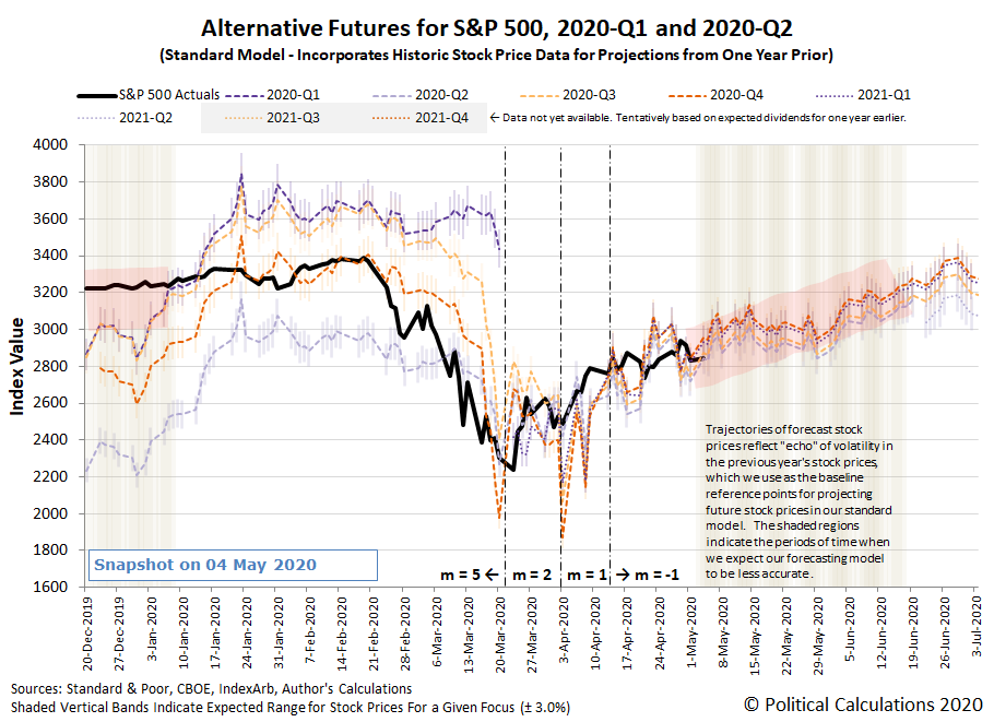 Alternative Futures - S&P 500 - 2020Q1 and 2020Q2 - Standard Model - Snapshot on 18 May 2020