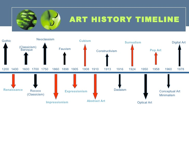 Mcnallys art classes art 1 info art history notes this art history timeline includes periods we did not cover but its good to take a look altavistaventures