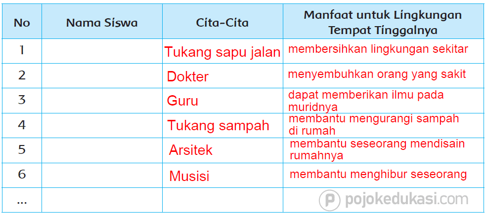Kunci Jawaban Halaman 25, 27, 28, 29, 30, 31, 32 Tema 6 Kelas 4