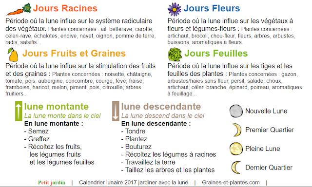 Calendrier Lunaire Graine Et Plantes.Blog De Grattons Les Pentes Calendrier Lunaire Octobre 2019