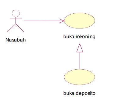 Diagram Use Case Materi Kuliah Jurusan Teknik Informatika