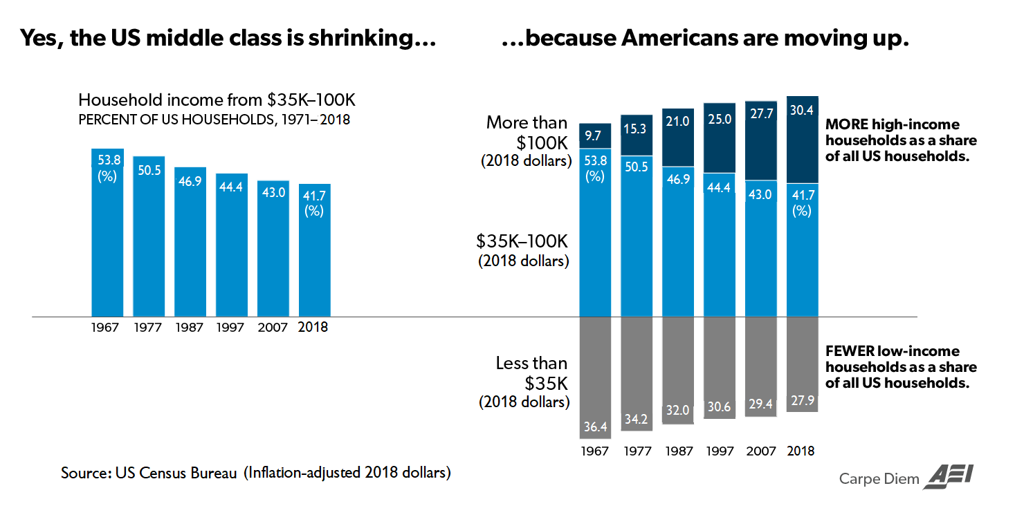 Carpe Diem: Yes, the Middle Class Is Shrinking... Because Americans Are Moving Up
