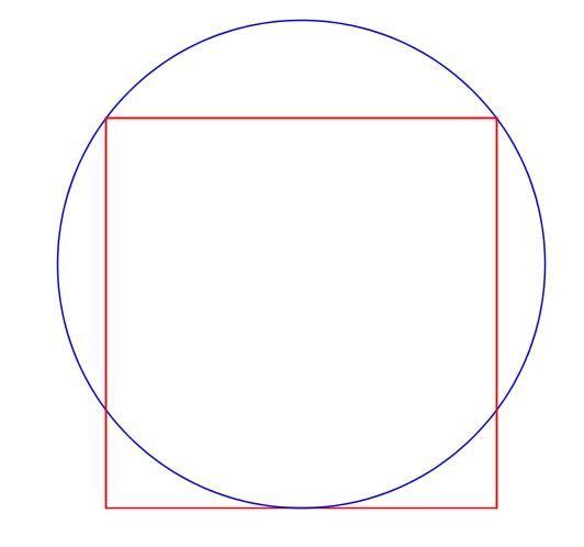 Perbandingan Luas Lingkaran dan Luas Persegi