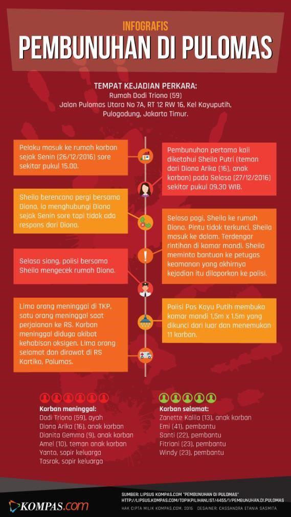inilah Kronologi Pembunuhan Sadis di Pulomas
