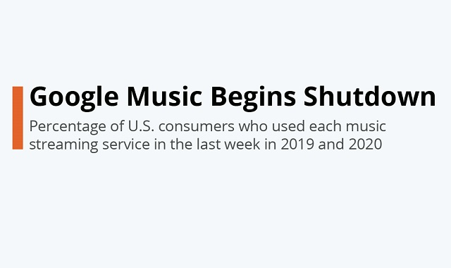 Google Play Music to be shut down #infographic