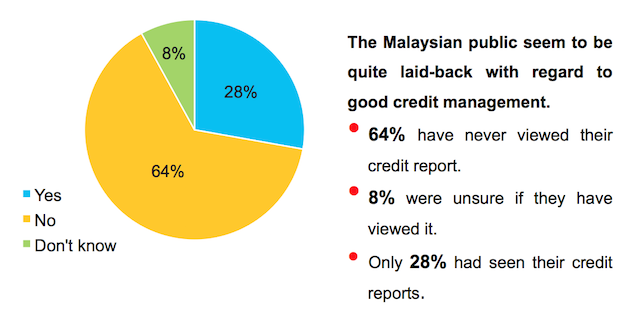 RAMCI Maiden Customer Survey Reveals 64% Never Viewed Their Credit Reports