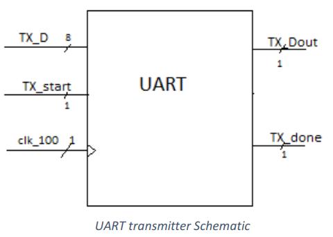 Thinker'sCloud: UART Communication Link Implementation with Verilog