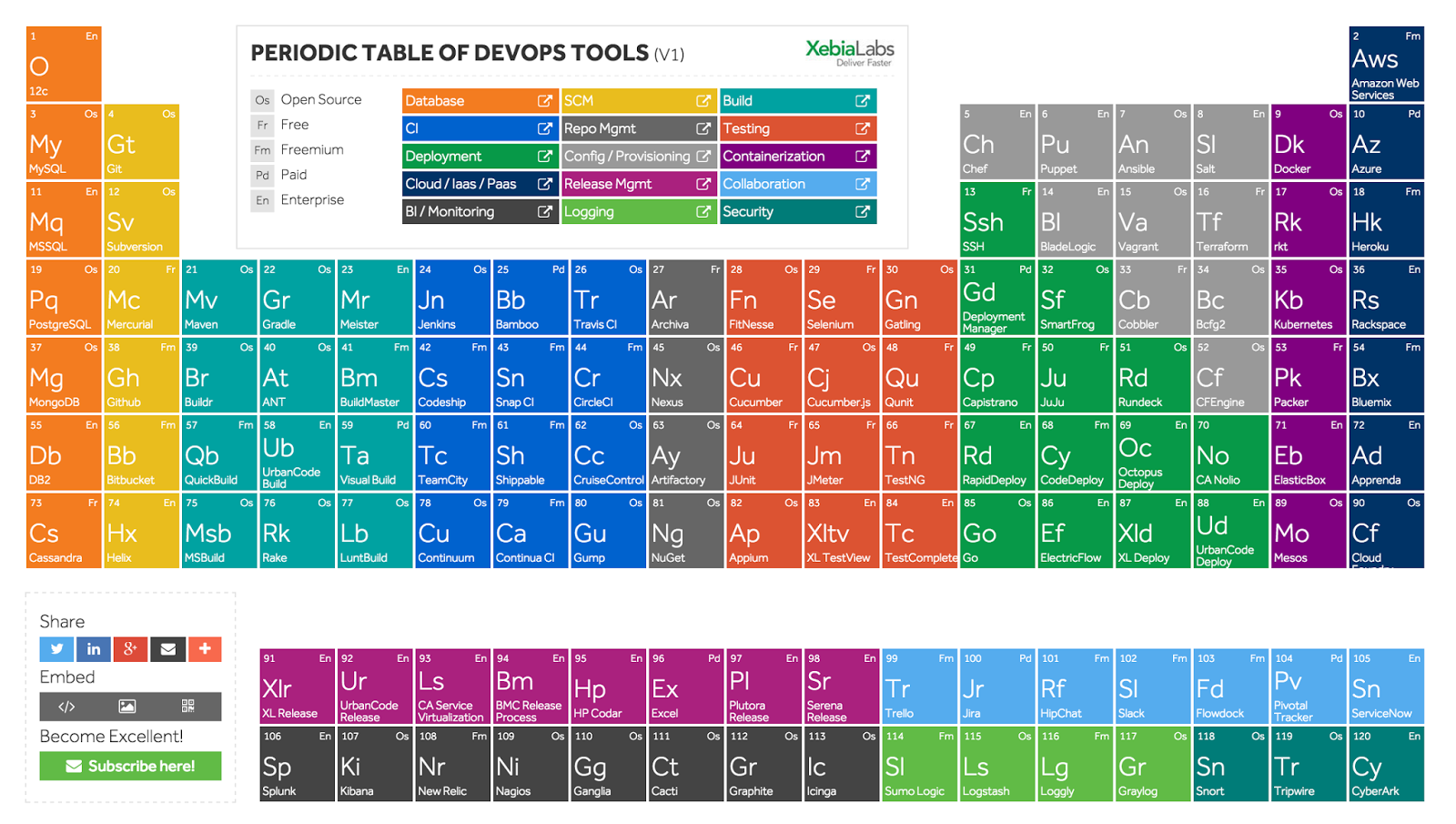 Periodic table learning choice image periodic table images learning devops tools periodic table of devops periodic table of devops gamestrikefo choice image gamestrikefo Image collections