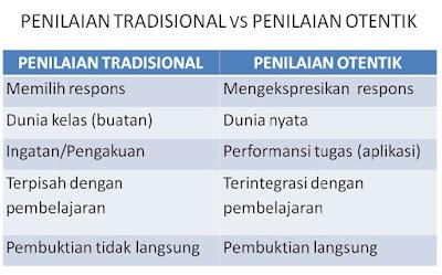 Perbedaan Antara Penilaian Otentik dengan Penilaian Tradisional