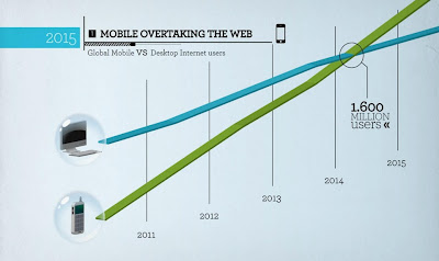 Tips For How To Use Mobile Marketing In Your Business