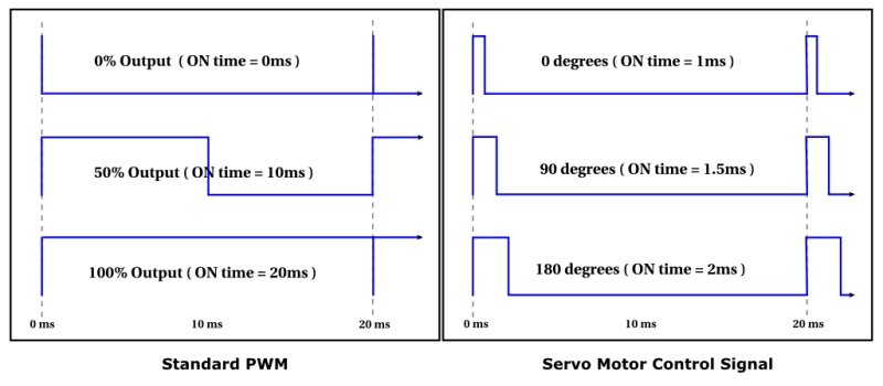 Hardware PWM PIC/AVR - Build Brighton MakerSpace