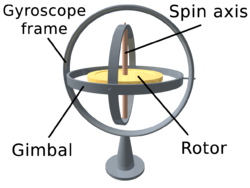 bagian dalam perputaran pada sensor Gyroscope
