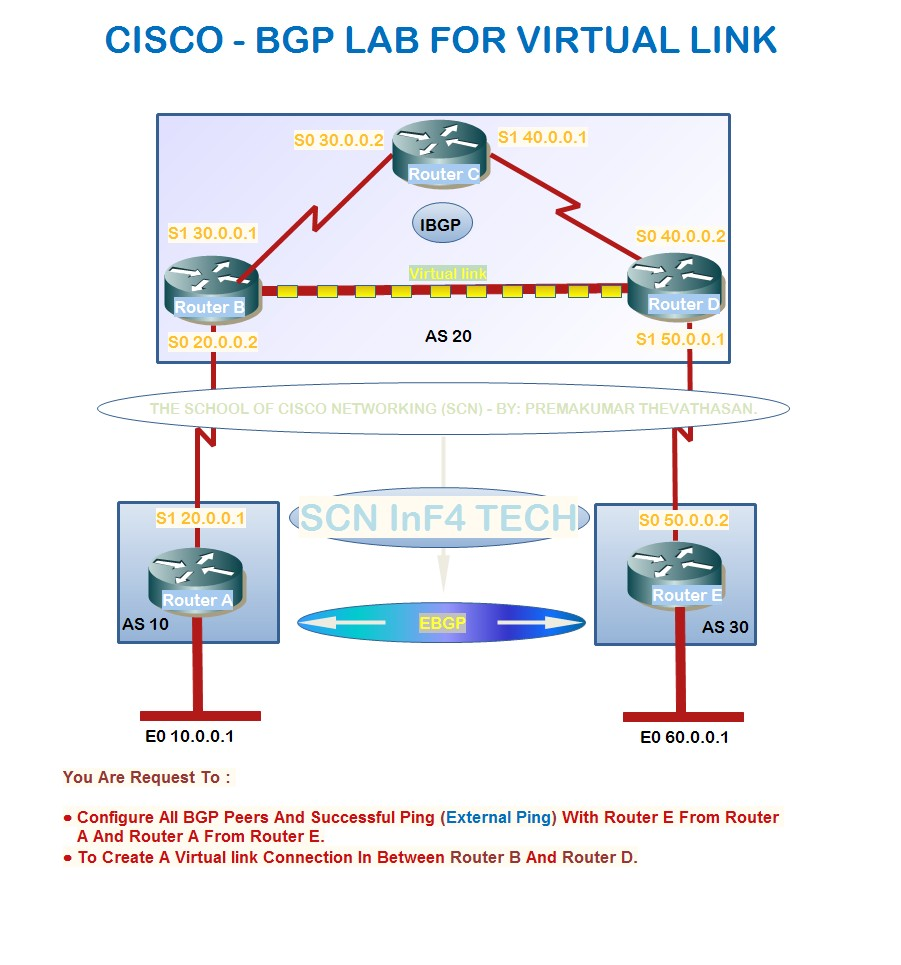 Cisco multi protocol bgp