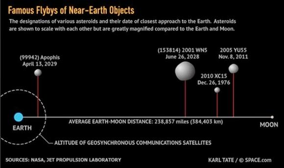 Meteor Seberat 55juta Ton Pernah Melintas Sangat Dekat Dengan Bumi