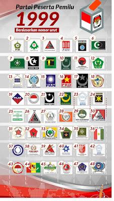 Pemilu Legislatif Indonesia 1999 - pustakapengetahuan.com