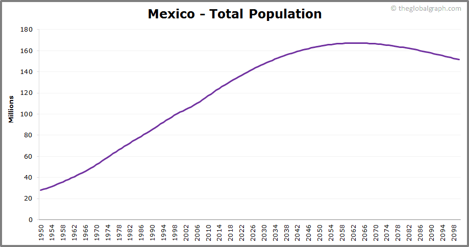 Mexico  Total Population Trend