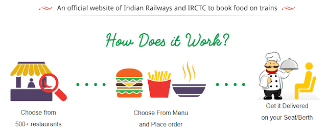 irctc-catering-food-on-track-paramnews-anywhere-in-india-at-your-fingertips