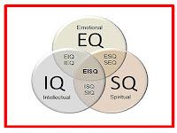 Pengertian IQ, SQ, dan EQ Lengkap beserta Pentingnya dalam Tes Jurusan
