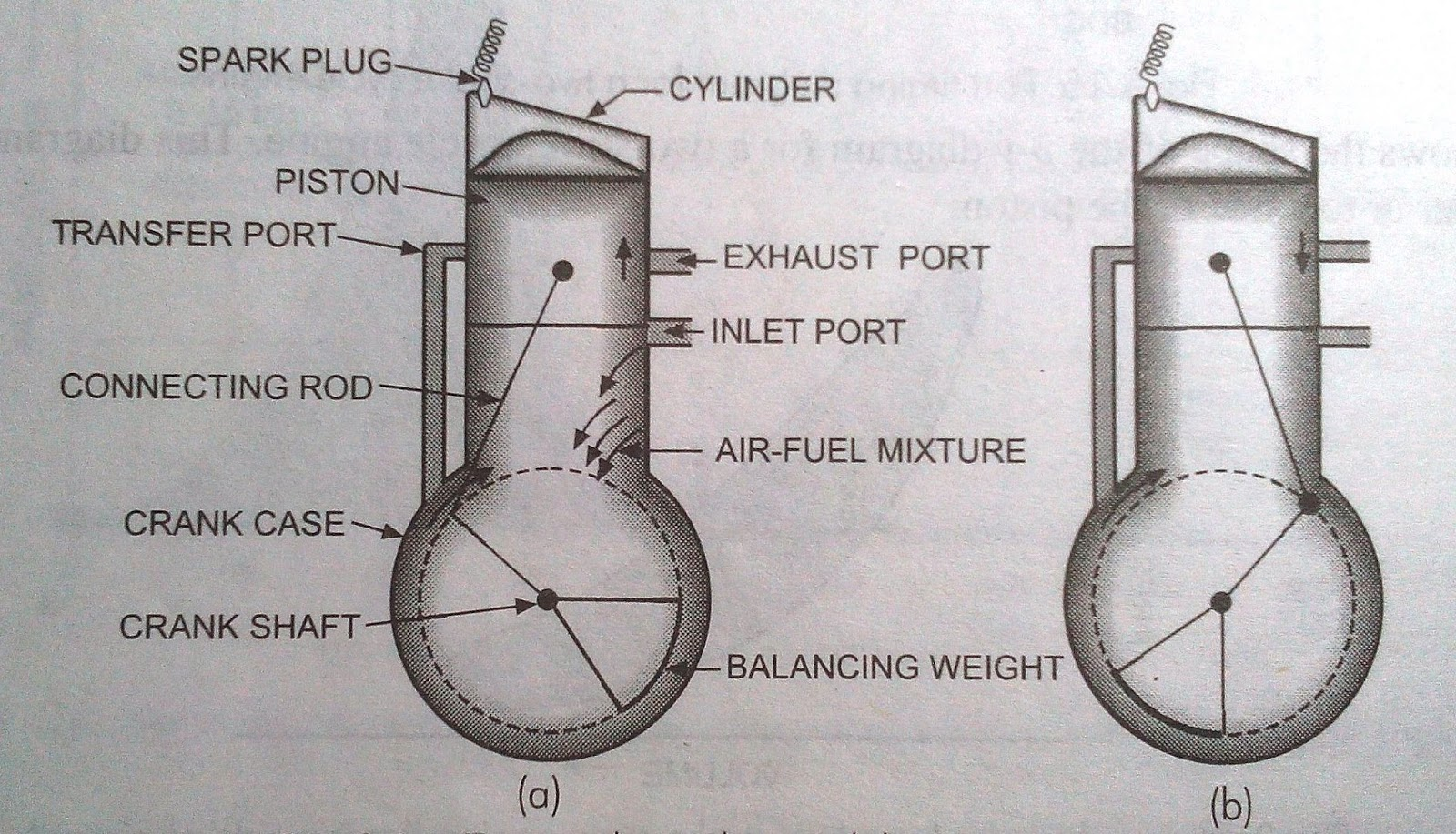 4 Stroke Petrol Engine Diagram 2 Pole Definite Purpose Contactor Wiring What Is Two Mechanical Booster
