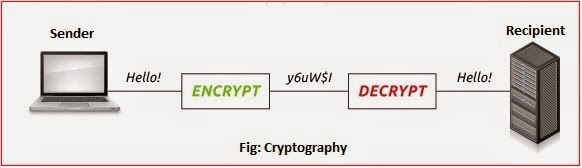 cryptography পুরনো টিউন এডিটর আজকের বিষয় : Cryptography! the father of Information Security