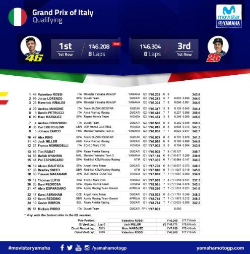 Hasil Kualifikasi MotoGP Italia 2018