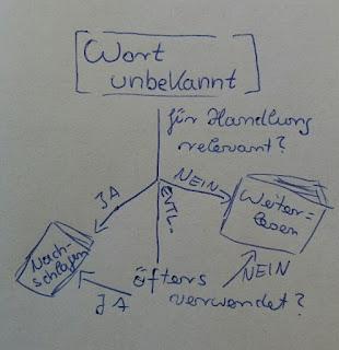 Ablaufgrafik zur Entscheidung, ob ein Wort nachgeschlagen werden muss - wie im Text