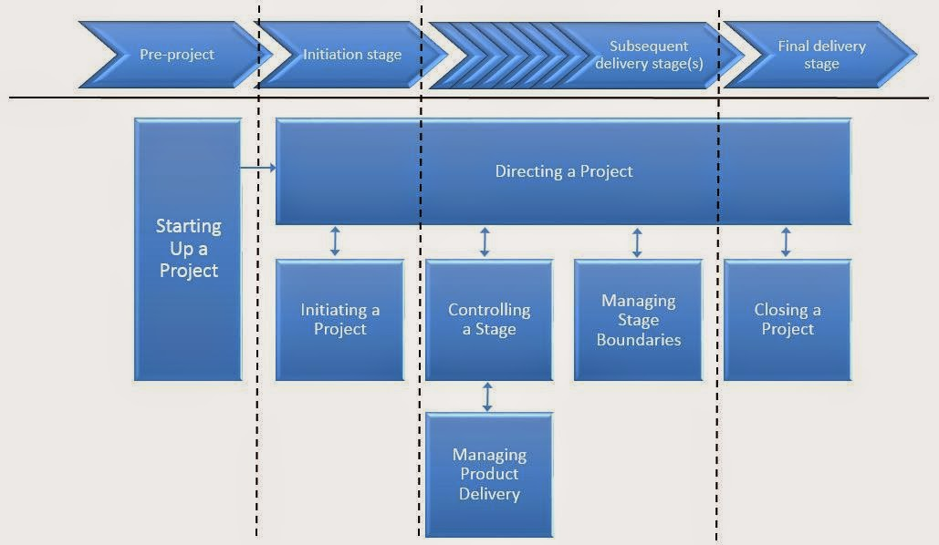 The Stages and Processes of PRINCE2