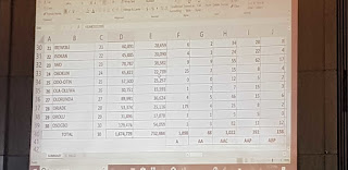 Osun State Election result