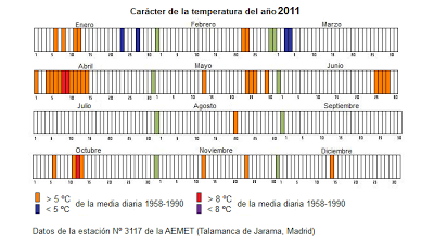 carácter de la temperatura del año 2011