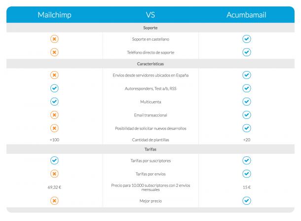 Acumbamail vs Mailchimp