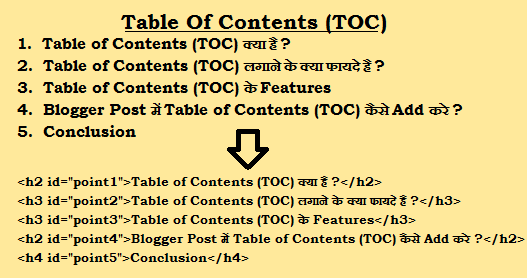 Simple #2 Steps Blogger Post me Table Of Contents Kaise Add Kare