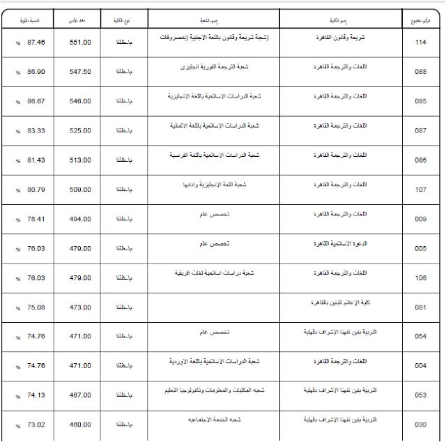مؤشرات وتوقعات الكليات المتاحه للثانويه الازهريه 2016 والحد الادني للقبول (للبنين) للعام 2016